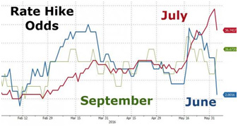 Fed Rate Hike Odds Have Plummeted